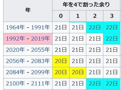 20190622夏至の日はいつ?