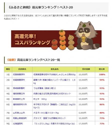 ふるさと納税2019 新潟県村上市 村上牛すき焼き用 追加