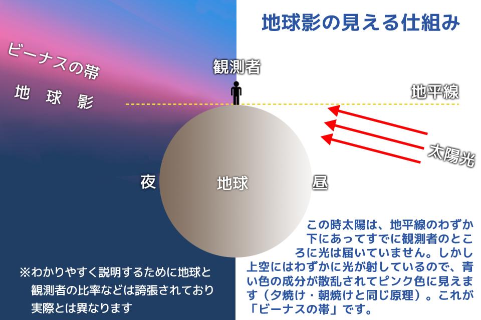地球影の見える仕組み
