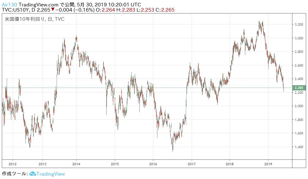 米国10年債金利