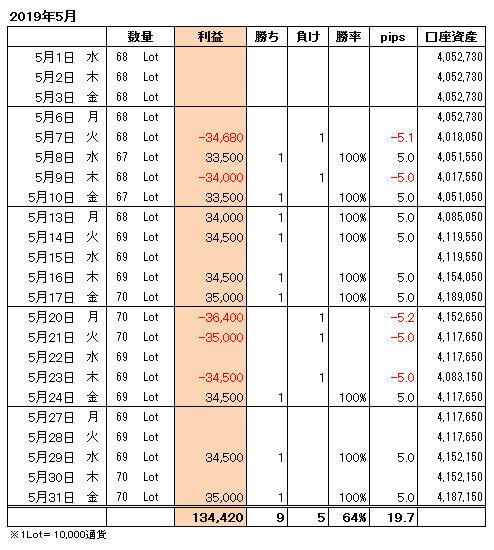 FXトレード手法月間収支表2019年5月