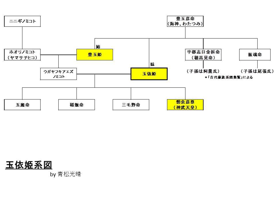 玉依姫系図