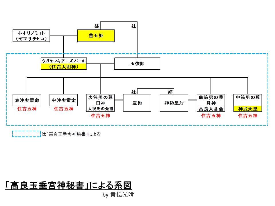高良玉垂宮神秘書系図