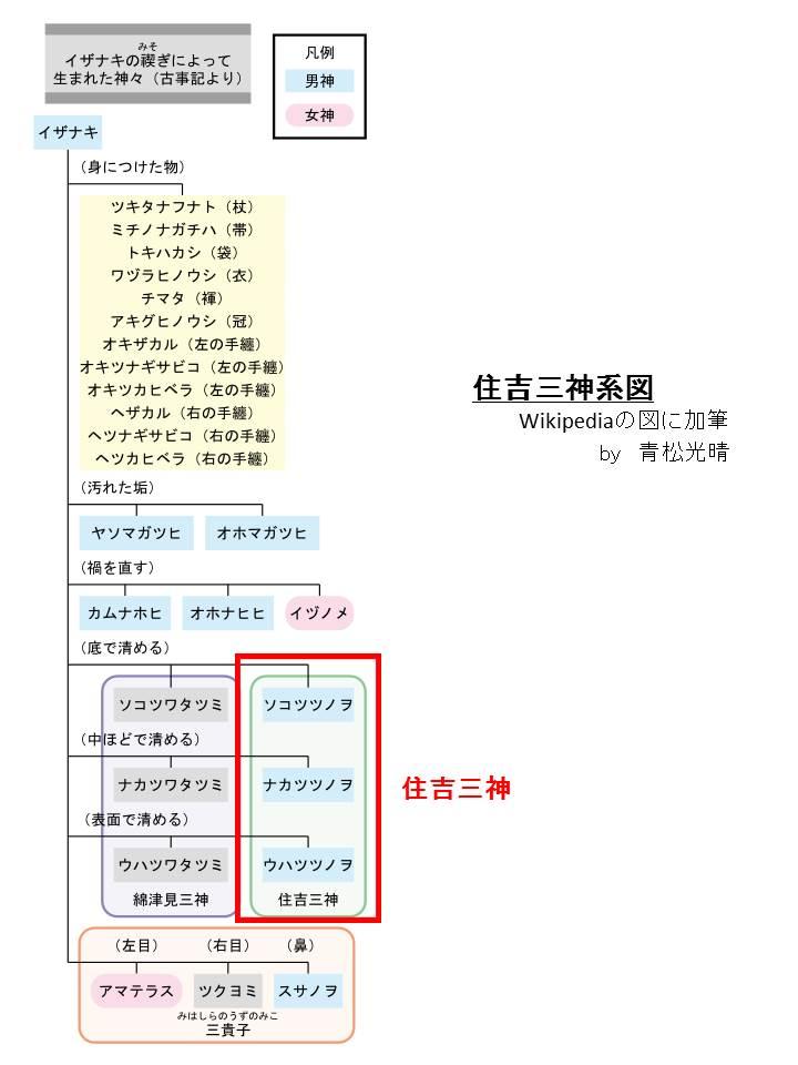 住吉三神系図