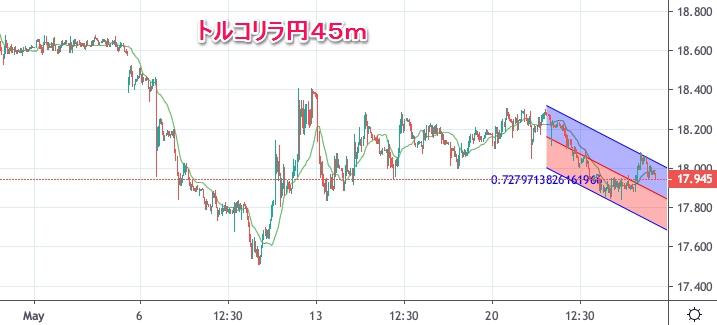 トルコリラ円45m