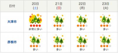 滋賀県の週間花粉飛散情報(4月20日18時発表)