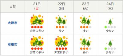 滋賀県の週間花粉飛散情報(4月22日18時発表)