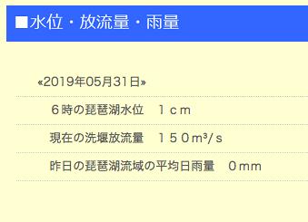 琵琶湖水位と放水量、雨量(5月31日16時)
