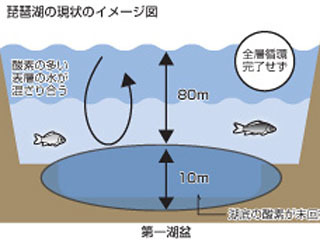 全層循環が確認されてない琵琶湖の現状