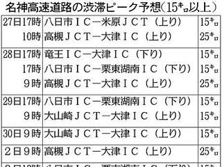 GWの滋賀県内渋滞予想