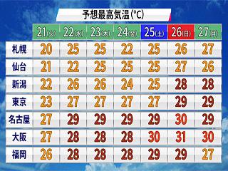 全国の予想最高気温(5月21日〜27日)
