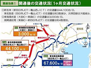 新名神新四日市JCT〜亀山西JCT完開通後1カ月間の交通状況