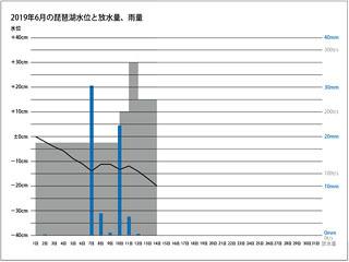 2019年6月の琵琶湖水位、放水量、琵琶湖流域の平均日雨量(サムネイル)