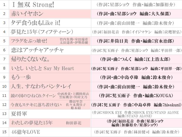 アンジュルム輪廻転生アルバム詳細02
