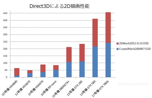 D3DPerformance.png
