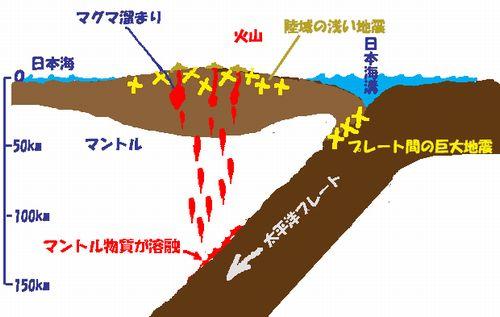 噴火と地震