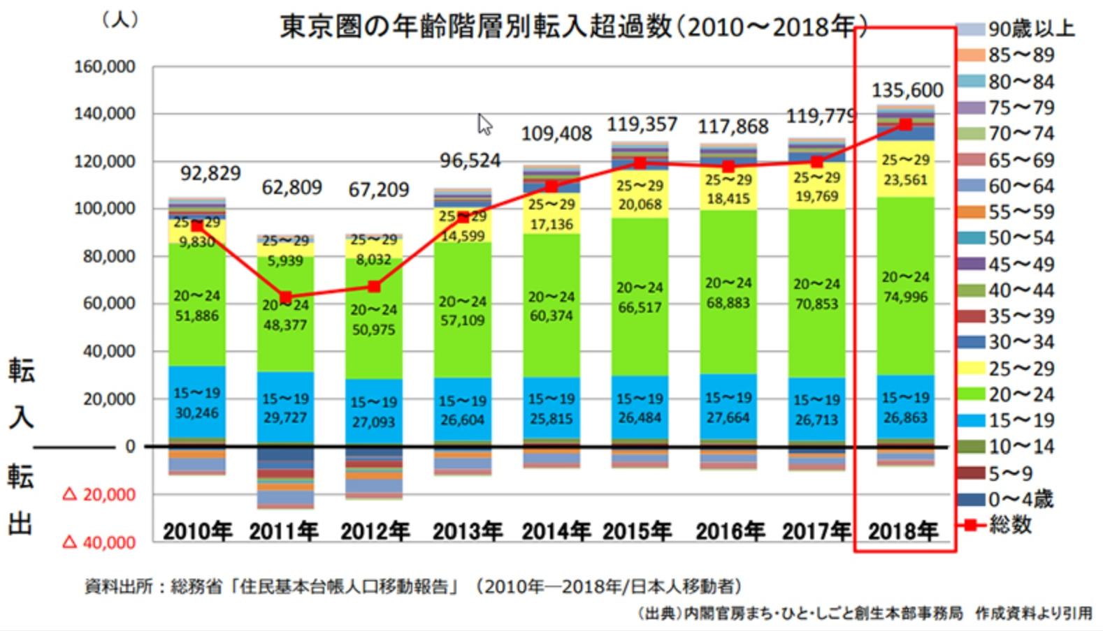 年代別の東京圏転入超過数