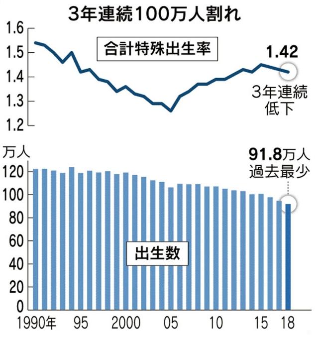 2018年の合計特殊出生率