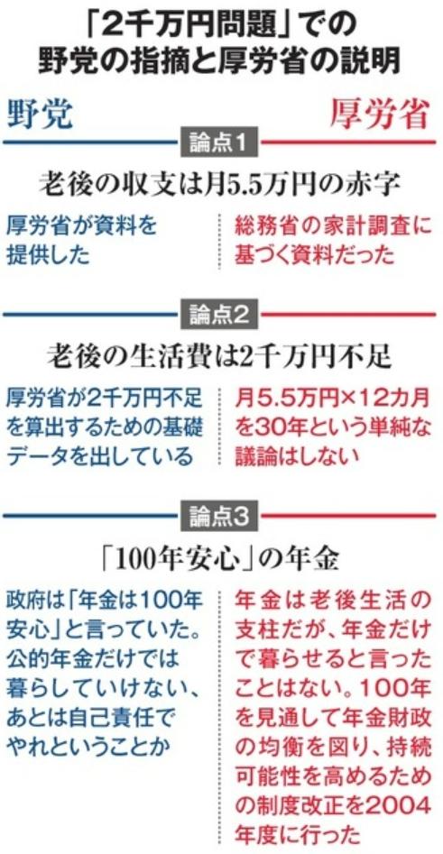 2000万円問題における野党と厚労省
