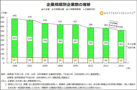 企業規模別企業数の推移_2016年まで