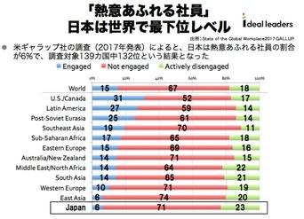 日本には熱意あふれる社員が少ない