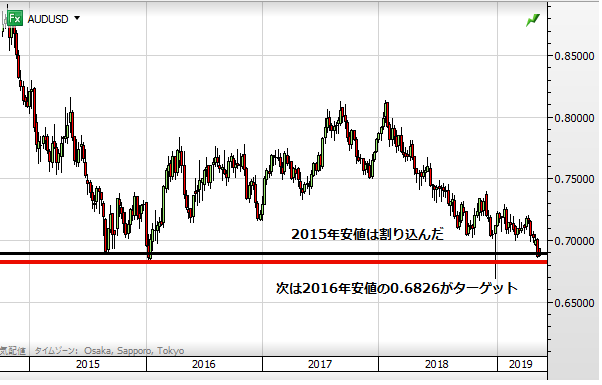 AUD USD chart1905_2015