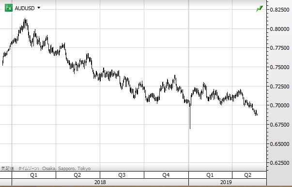 AUD USD chart1905_2018