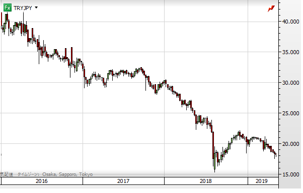 TRY chart1905_2016