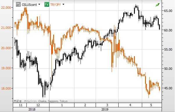 TRY vs oil1905