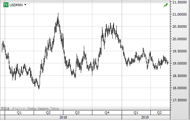 USD MXN chart1905_1018