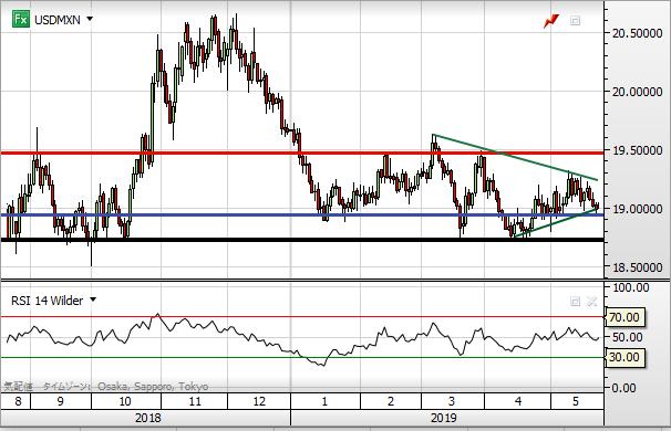 USD MXN chart1905_day