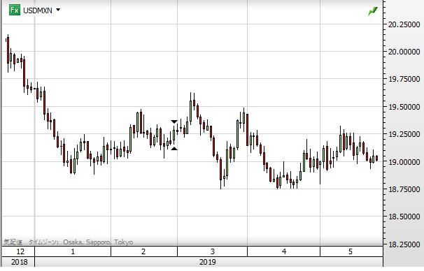 USD MXN chart1905_2019