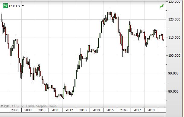 USD chart1906_2008