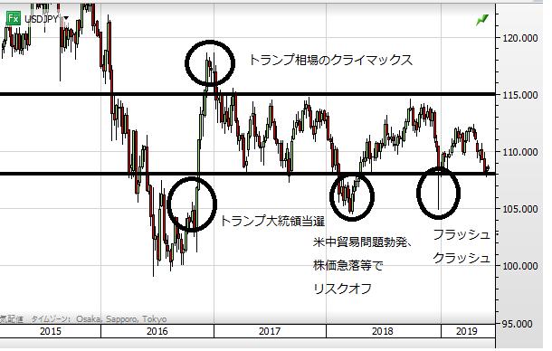 USD chart week0612