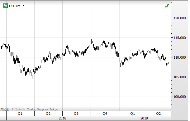 USD chart1906_2018
