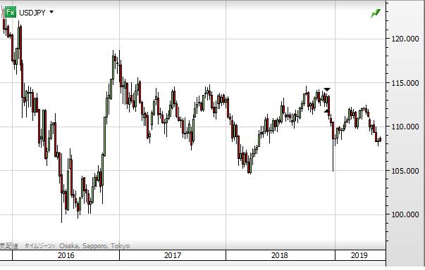 USD chart1906_2016