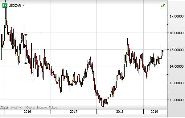 USD ZAR chart1906_2016