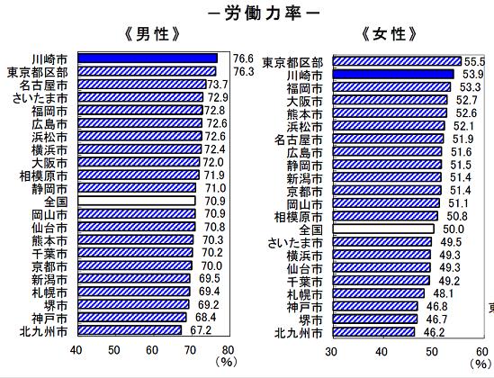 川崎市労働力率