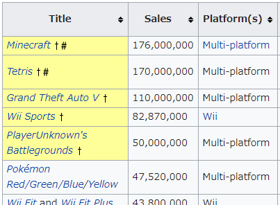 List_of_best-selling_video_games_1.png