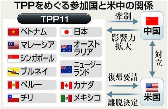 米国政府は環太平洋戦略的経済連携協定(TPP)から離脱