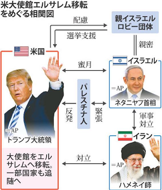 イスラエル大使館エルサレム移転の構図