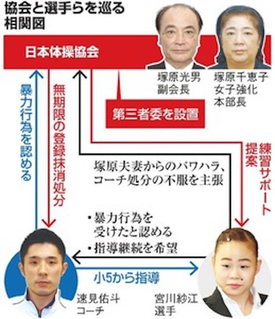 速見コーチを擁護、日本体操協会役員の塚原夫妻