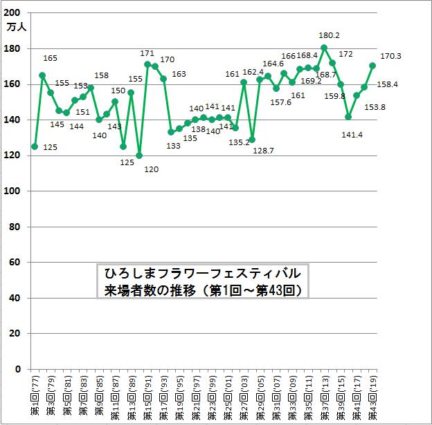ひろしまフラワーフェスティバル来場者数の推移(第1回~第43回)