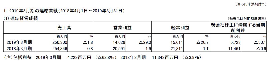青山商事 2018年決算