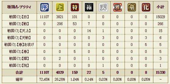 戦くじ統計1