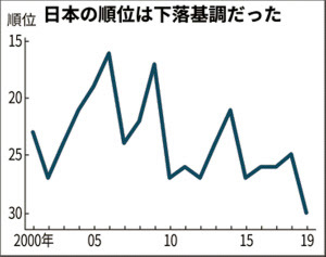 日本の国際競争力推移