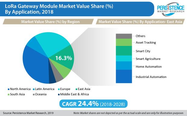 LoRaゲートウェイモジュール市場は2018年から2028年の間に30億米ドル以上の投資予測