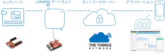 ラズパイとLoRaWANその4 - 実際にLoRa GPS HAT-JPとThe Things Networkをつなげてみる!