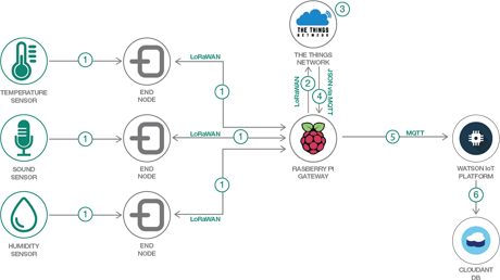 IBM Developer :Raspberry Pi、センサー、マイクロコントローラー、Watson IoT Platform を構成して、長距離対応 IoT システムを構築する