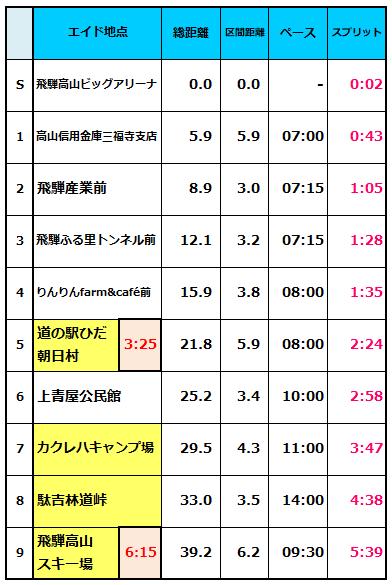 takayama pace1
